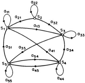 Markovo graindinė su 5 būsenomis ir perėjimo tikimybėmis